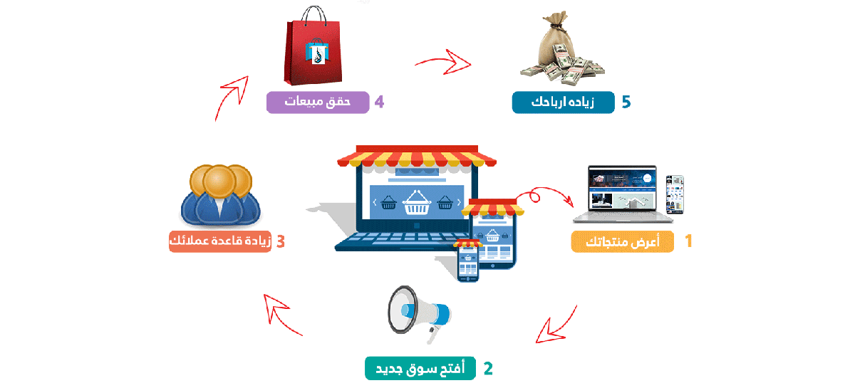 إنشاء تطبيق لتسويق منتجاتك | برنامج البدر للمبيعات